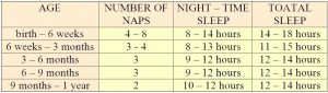 how many hours does the average newborn sleep per day, and how many naps does he need?
