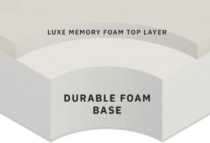 structure of the Milliard memory foam crib mattress