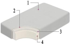 Milliard crib mattress dual comfort system structure