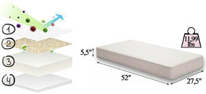 Dourxi duble-sided crib mattress's specifications
