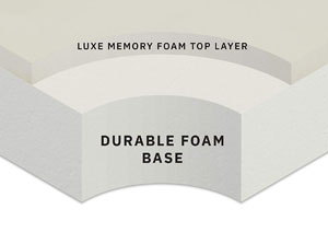 Milliard's Memory Foam Crib Mattress Structure