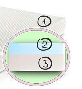 NapYou dual-comfort crib mattress's structure